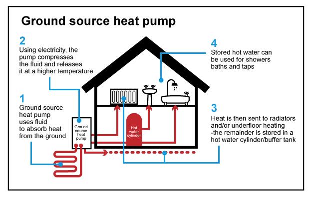 Ground Source Diagram
