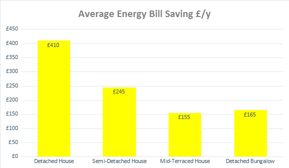 solid wall insulation savings